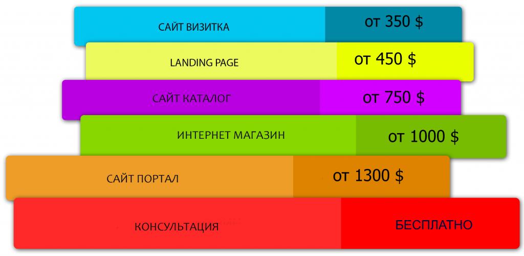 razrabotka-sajta-cena