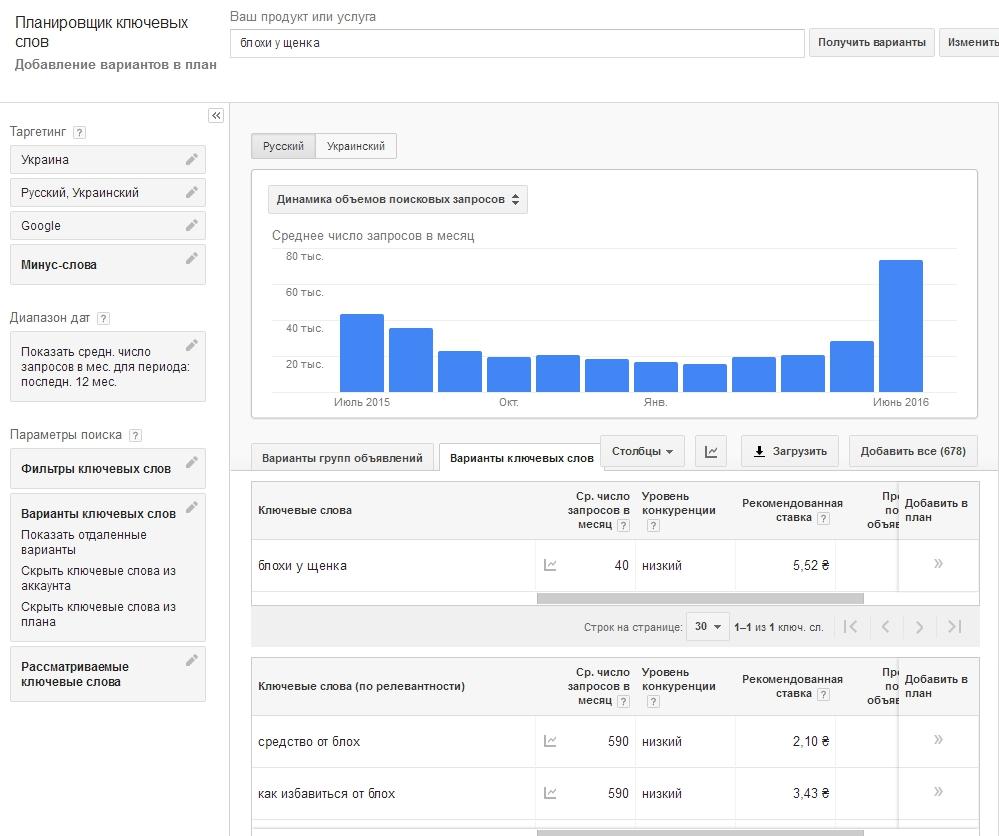 semanticheskoe-jadro-v-Google